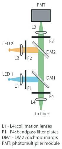 Fiberoptometer